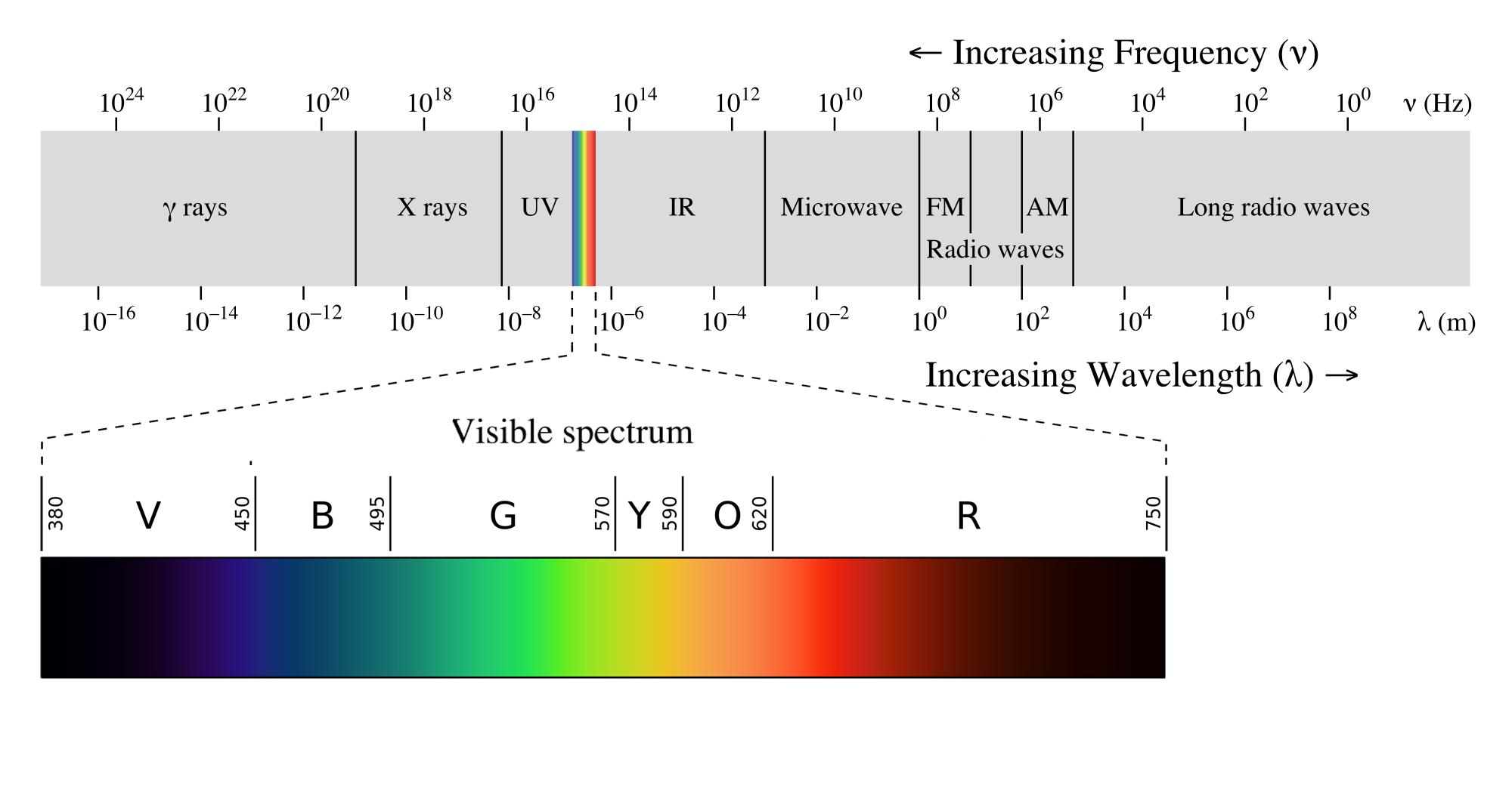 EM_spectrumrevised