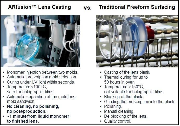 Fusion vs. Traditional Lenses