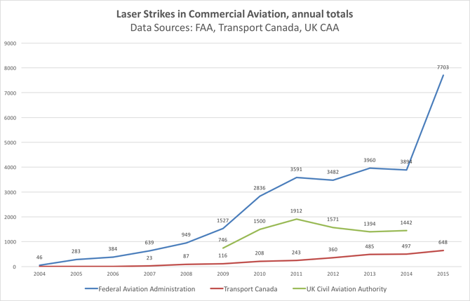 Laser Strikes in Commercial Aviation annual totals COMPILED DATA.png