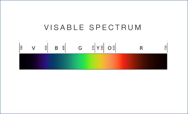 Visable Spectrum